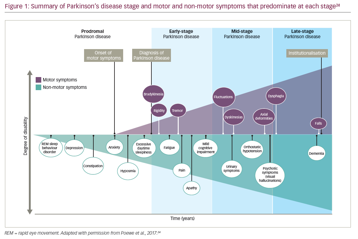 Stages of Parkinson disease